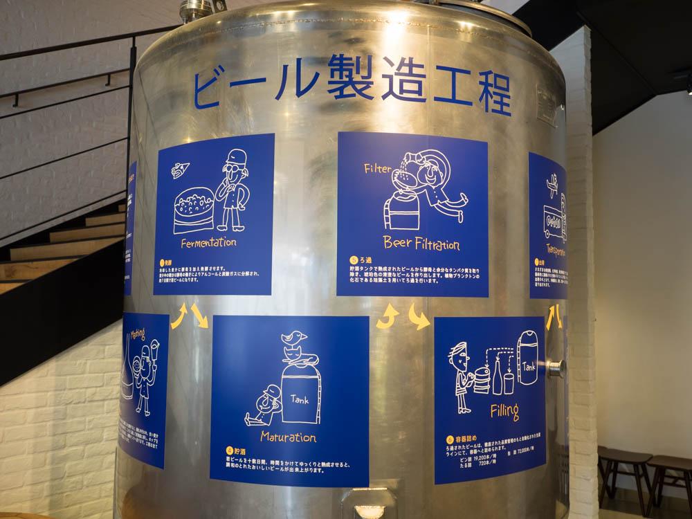 ビール製造行程